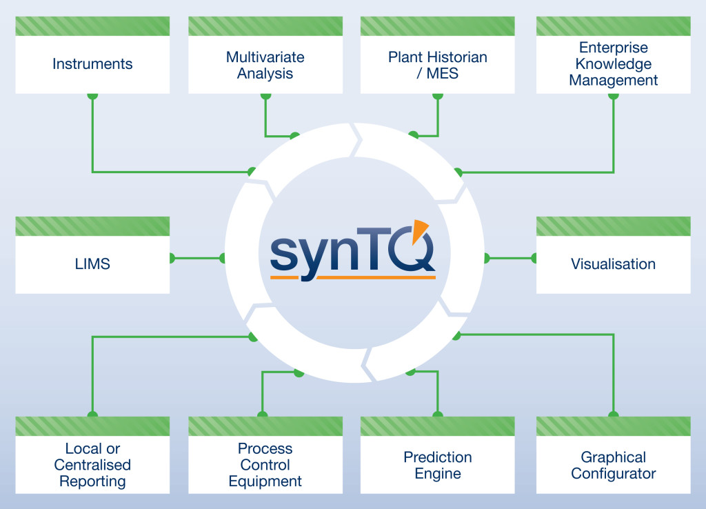 synTQ v5 Brochure_Option1_v1.indd