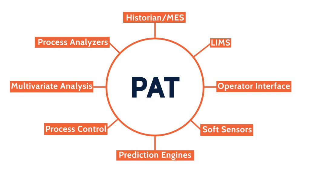 The PAT knowledge manager is connected to all different elements of a PAT system. Historian/ Manufacturing Execution Systems (MES), Laboratory Information Management Systems (LIMS), Operator Interface, Soft Sensors, Prediction Engines, Process Control, Multivariate Analysis, Process Analyzers